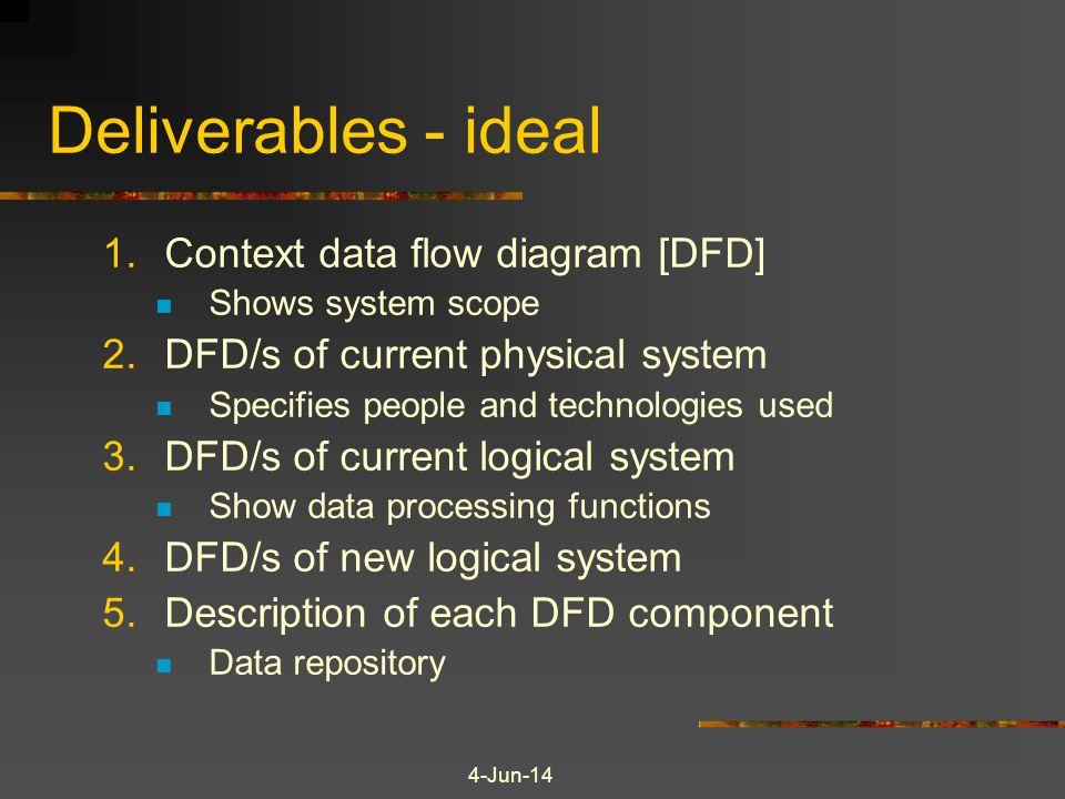 Deliverables - ideal Context data flow diagram [DFD]